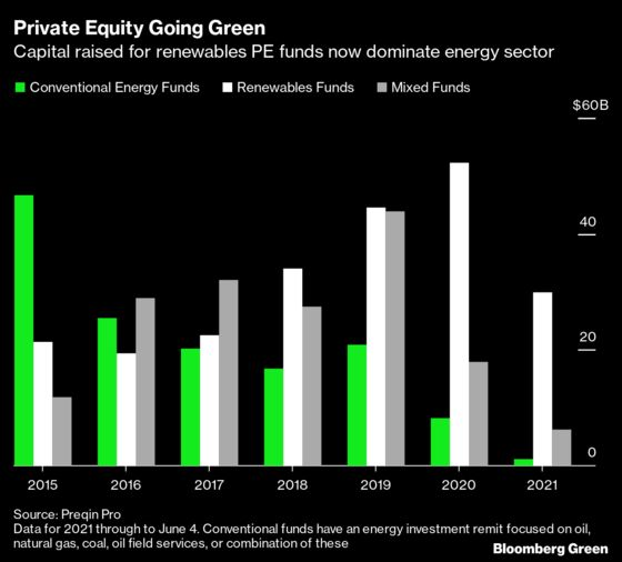 Private Equity Follows the Money—and the Money Is Ditching Fossil Fuels