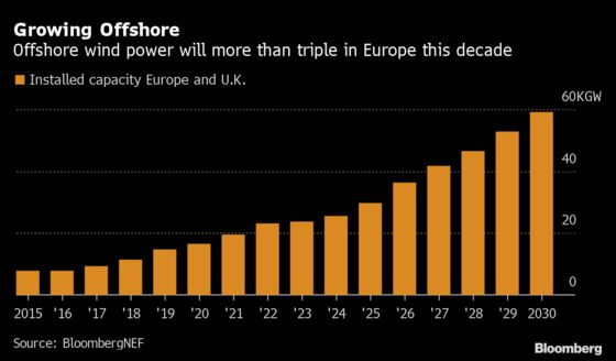 A Stake in One of the World's Biggest Offshore Wind Farms Is Going Up for Sale