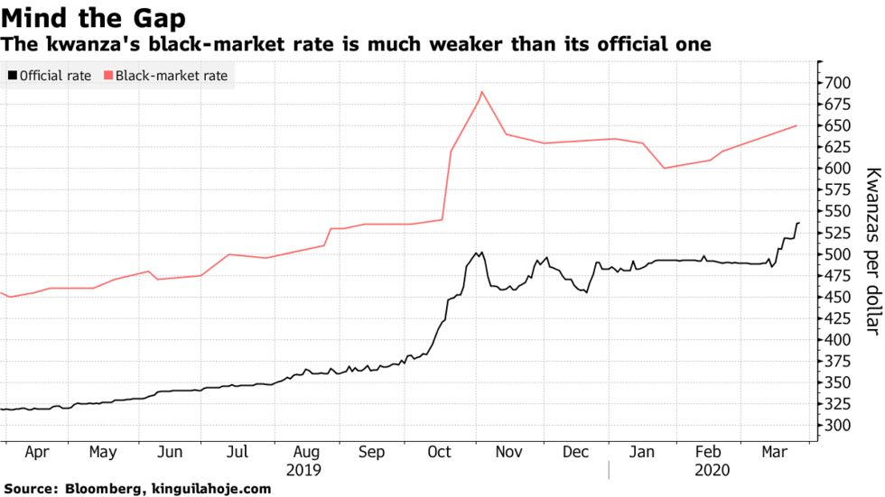 The kwanza's black-market rate is much weaker than its official one