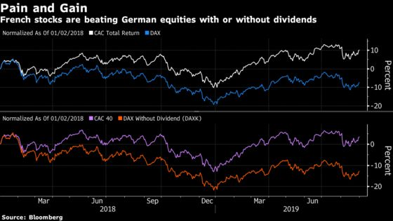 France's Edge Over Germany Carries a China Risk
