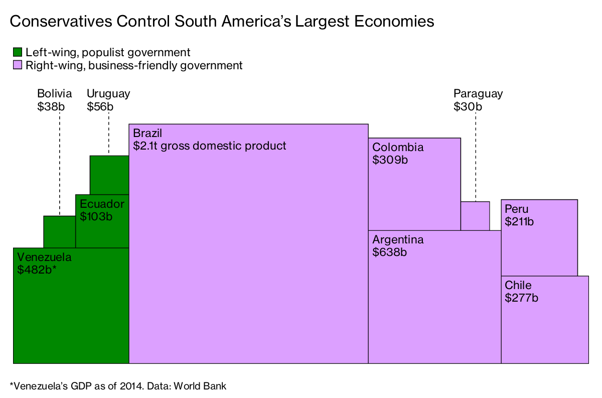 South America Votes Right While Leaning Left - Bloomberg