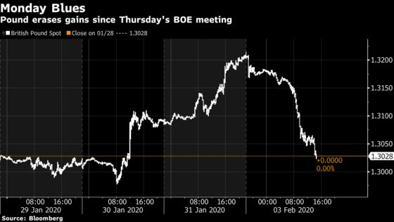 Pound Wipes Out Rate-Decision Gains After 'Tough Talk' on Trade