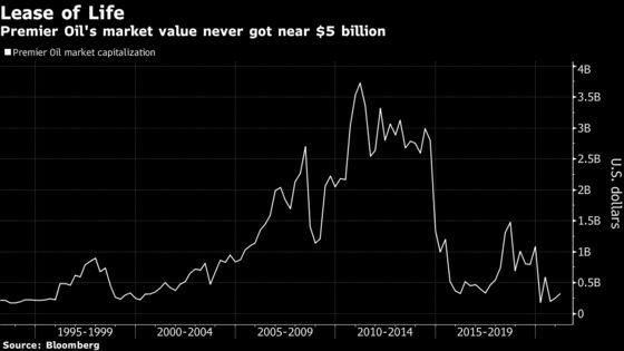 Premier Oil to Re-Emerge on U.K. Market Just as Crude Soars