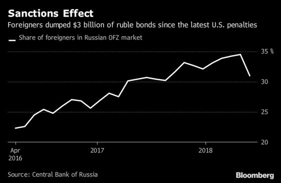 Foreigners Sold $3 Billion of Russia Debt in Sanctions Scare