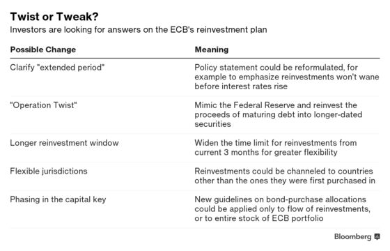 ECB Bond Reinvestments Have Investors Guessing Twist or Tweak