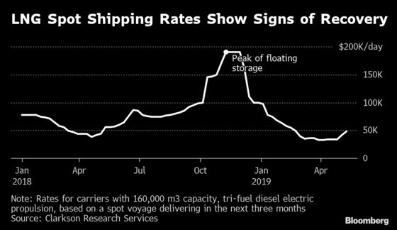 A Small Shift in the LNG Market May Mean a Big Boost for Ship Owners