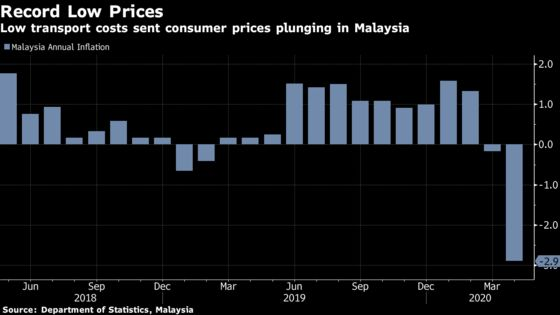 Malaysia Set to Cut Key Rate to Record Low: Decision Guide