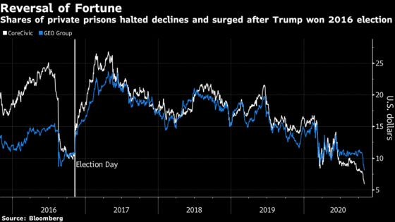 Charts That Traders Will Be Nervously Refreshing on Election Night