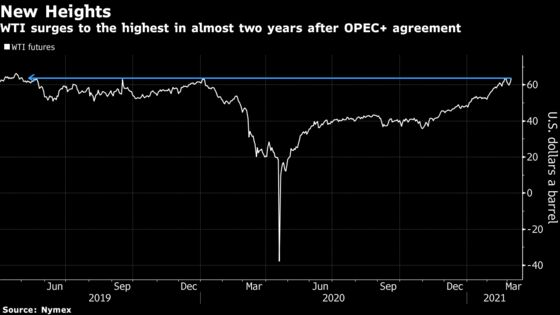 Oil Jumps After OPEC+ Surprises Market With Unchanged Output