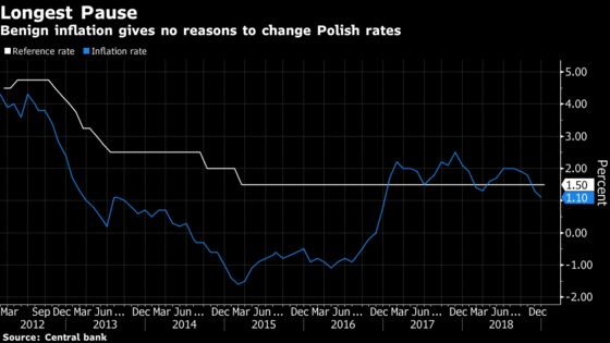 Euro-Area Weakness to Unite East Europe With Rates Seen on Hold