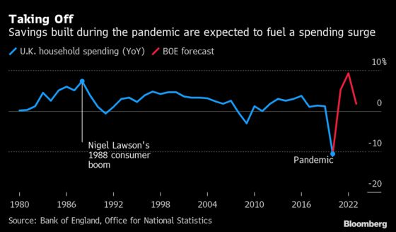 U.K. Economy Roars Out of Lockdown as Consumers Splash the Cash