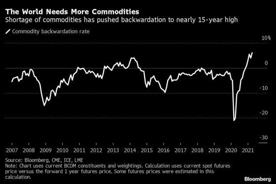 Deepest Backwardation Since '07 Shows World Short on Commodities
