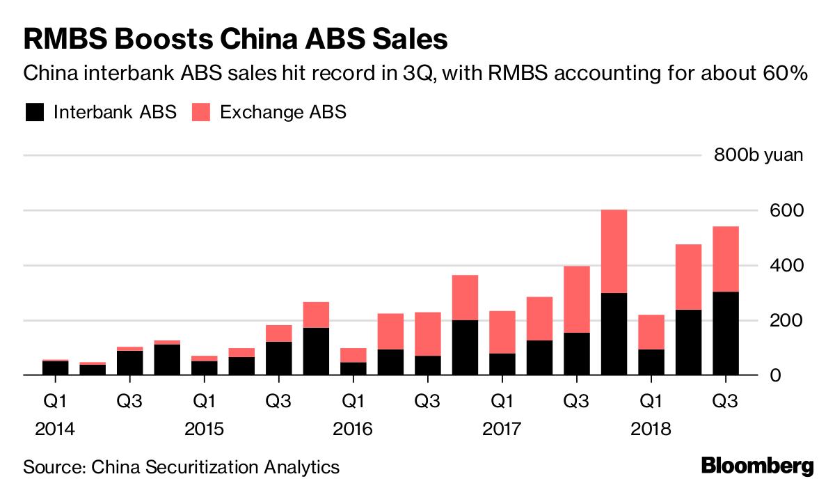 China Mortgage Bond Rush Spurs $44 Billion Structured Debt Sales