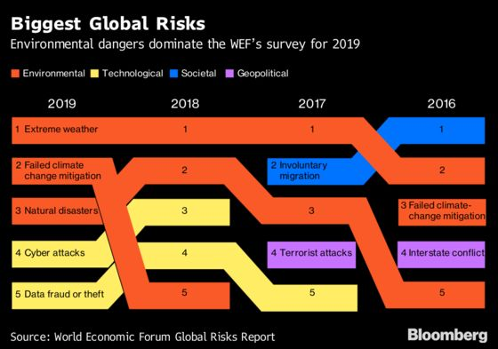 Climate and Cyber Risks Top Concerns Facing the World in 2019