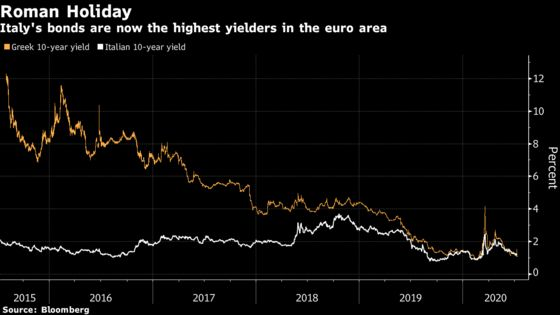 Italy's Bonds Are Euro Area's 'High-Yielding Play' of the Summer