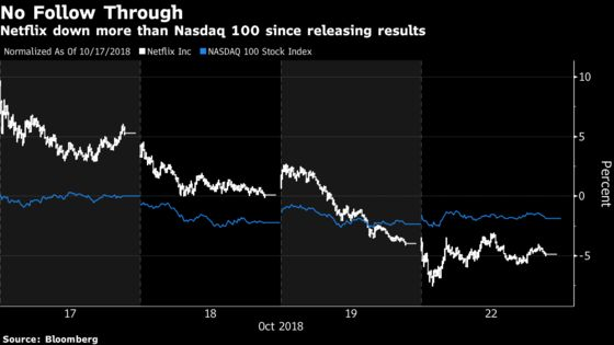 Options Show Big Stocks Poised to Go Wild on `Critical' Earnings
