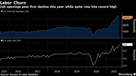 U.S. Job Openings Post First Drop of Year, With Quits at Record