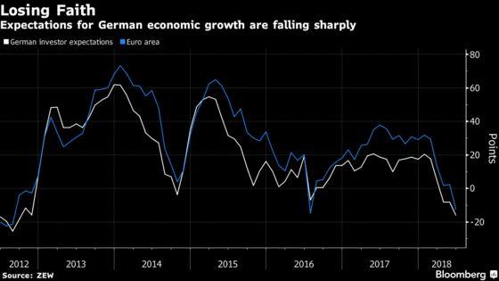 German Investor Confidence Extends Slide as Political Risks Gain