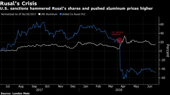 Rusal Says It's Doing Everything Required to Lift Sanctions Threat
