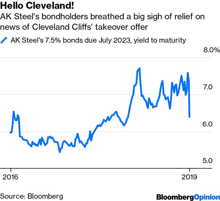 Cleveland-Cliffs Deal Cheers AK Steel Bondholders - Bloomberg