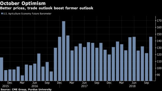 U.S. Farmer Optimism Jumps Just in Time for Midterm Elections