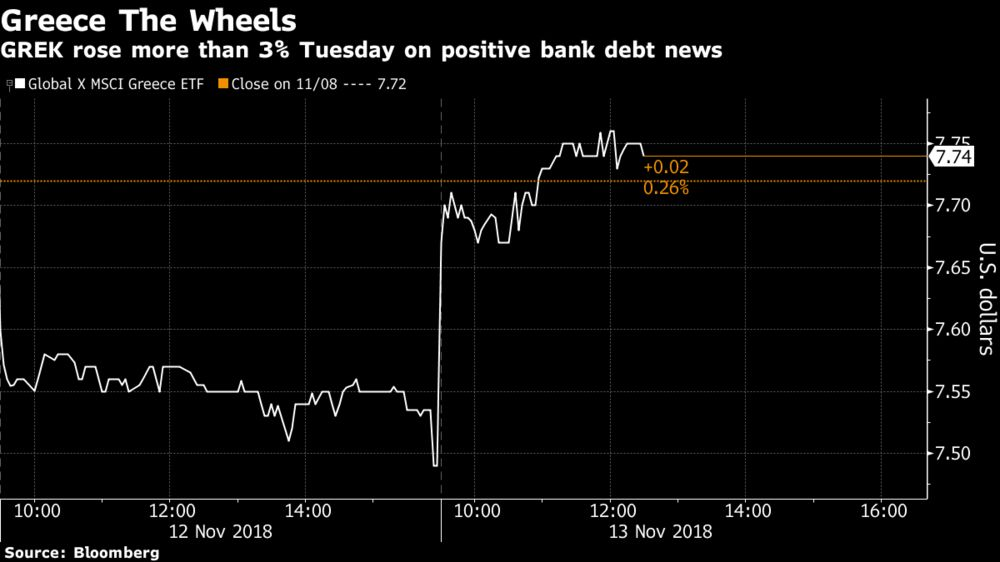 Greece ETF Surges Amid Talk of a Bank Bailout