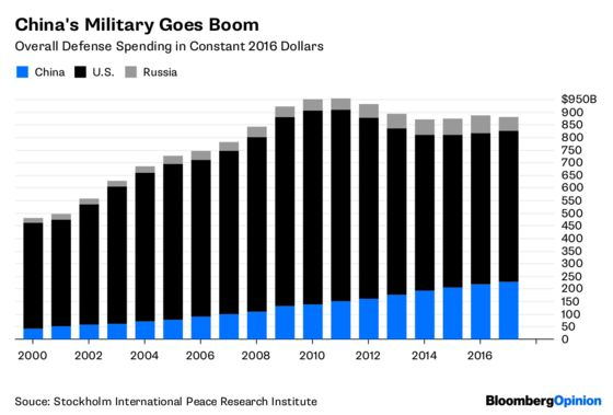 China's Master Plan: A GlobalMilitary Threat