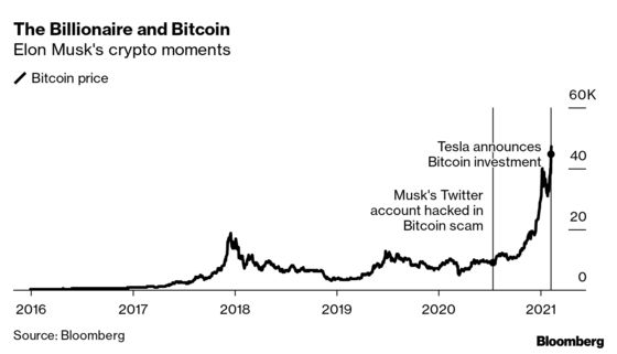 Tesla's Bitcoin-Equals-Cash View Isn't Shared by Crypto Owners