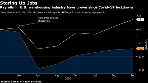 Amazon, FedEx Help Boost U.S. Warehouse Jobs Amid Online Boom