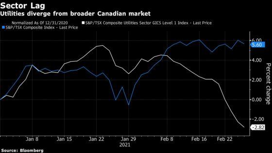 Power Producers Extend Canada Loss Streak as Bond Yields Pop