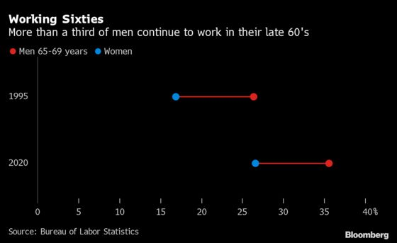 More Older Americans Stay on the Job. Working From Home Helps