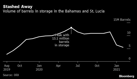 Oil's Dramatic Recovery Comes to Life in Caribbean Storage Tanks