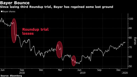 Bayer Roundup Deal Is Close as Claims Surge, Mediator Says