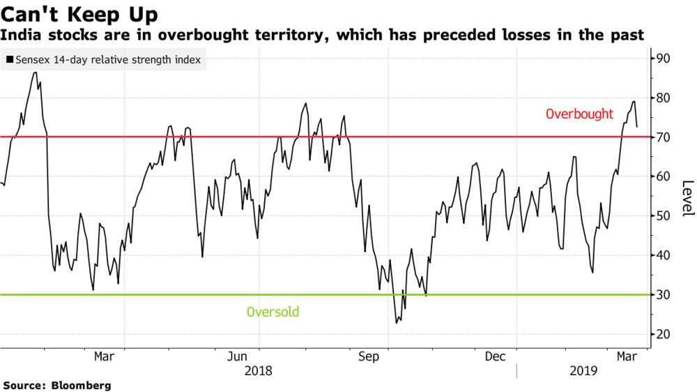 Is the $220 Billion Indian Stock Rally Overheating?