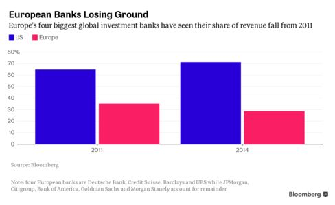 Shows the revenue pool split of the top the top nine investment banks