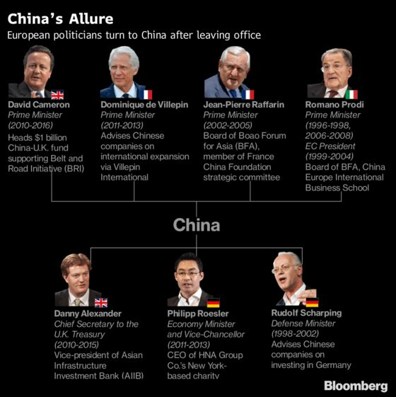 Riding China's Rise: The European Politicians in Beijing's Orbit