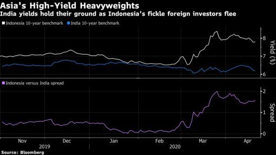 Oil's Slide Favors India's Bonds Versus Indonesia, JPMorgan Says