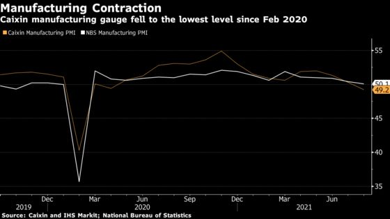 China Factory Activity Contracted in August, Caixin PMI Shows