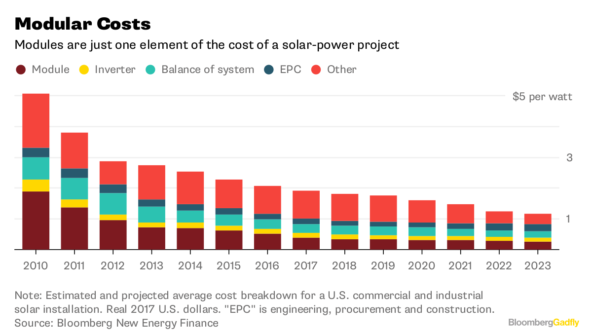 Note Estimated And Projected Average Cost Breakdown For A U S Commercial Solar Installation Real 2017 Dollars Epc Is Engineering