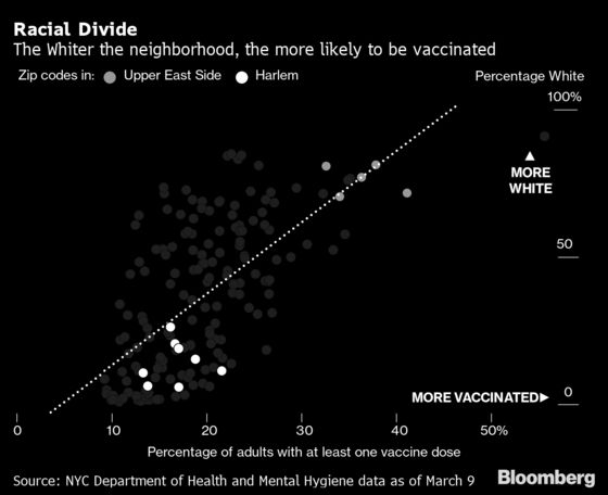 Want to Get Vaccinated in NYC? Try Living on the Upper East Side