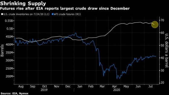 Oil Edges Up After U.S. Crude Supplies Shrink Most This Year