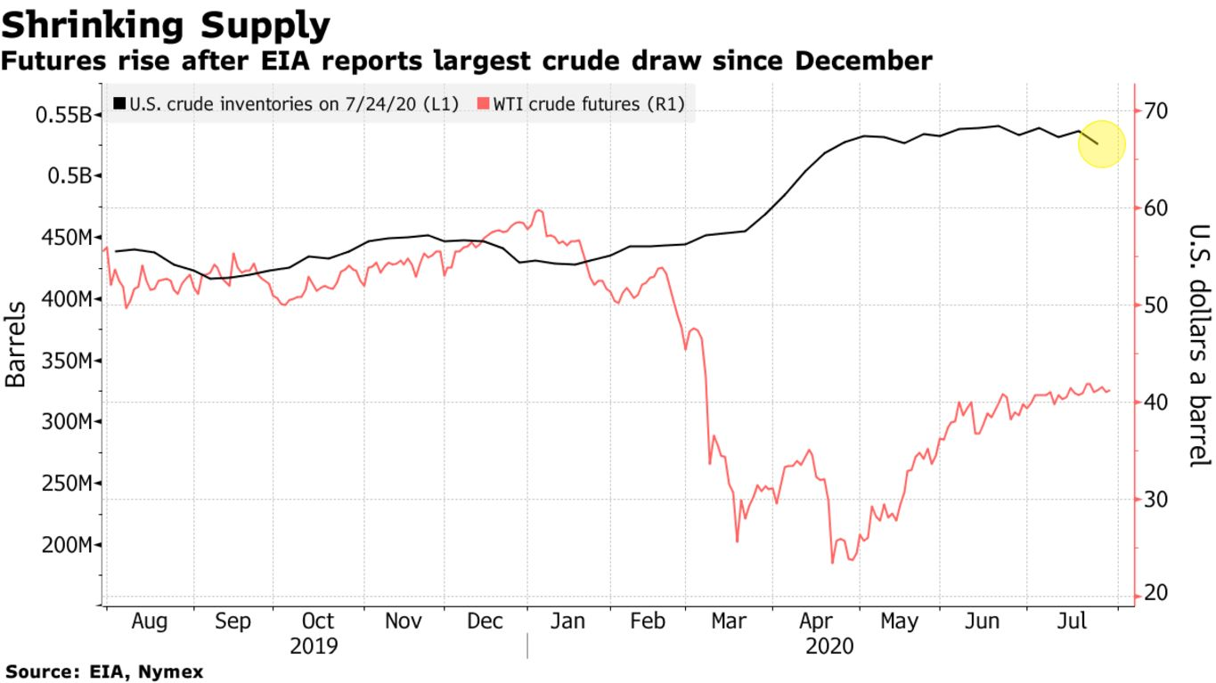 Futures rise after EIA reports largest crude draw since December