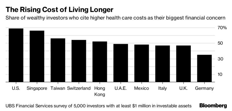 The Rich Are Betting On Living to 100 – Trending Stuff