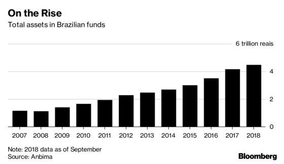 Former JPMorgan, Bradesco Executives to Start Brazil Quant Fund