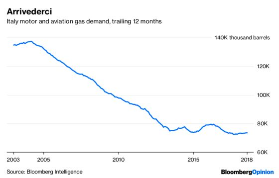 Oil Demand for Cars Is Already Falling