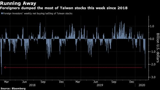 Overseas Traders Sell Asian Stocks at Fastest Pace in Years