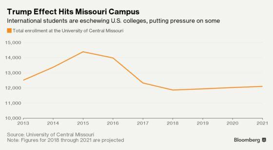 Trump Immigration Crackdown Adds to Risks on U.S. College Bonds