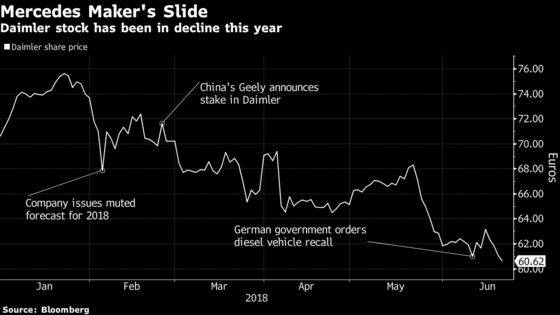 Daimler Becomes First to Predict Profit Hit on Trade War