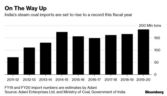 Adani Expects India Coal Imports to Surge to a Record