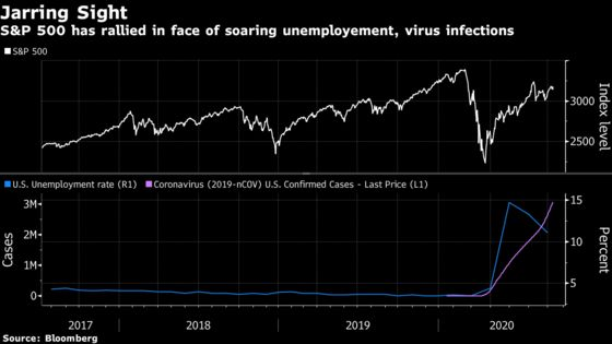 There's a Bull Case on Stocks Tied to Rising Jobless Ranks